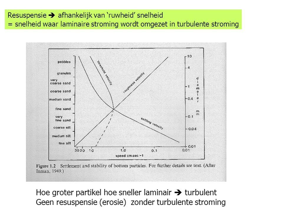 Hoe groter partikel hoe sneller laminair  turbulent