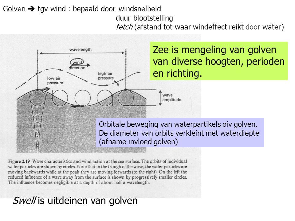 Zee is mengeling van golven van diverse hoogten, perioden en richting.