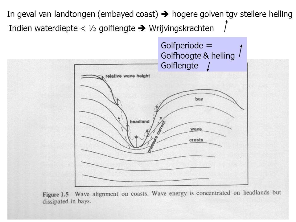 In geval van landtongen (embayed coast)  hogere golven tgv steilere helling