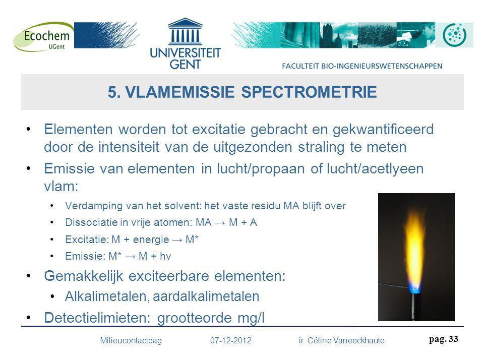 5. VLAMEMISSIE SPECTROMETRIE