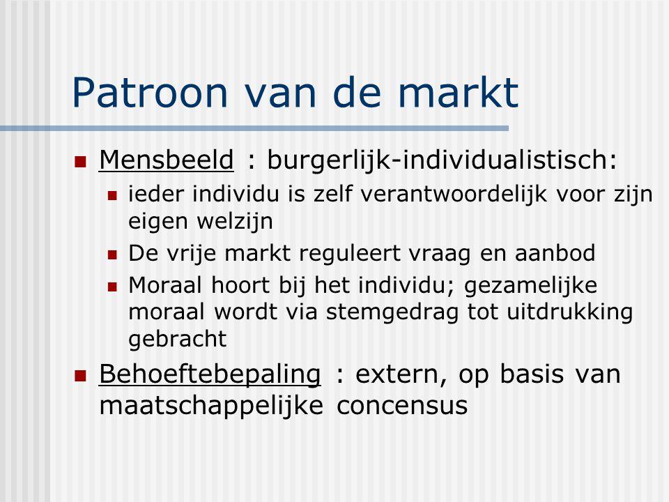 Patroon van de markt Mensbeeld : burgerlijk-individualistisch: