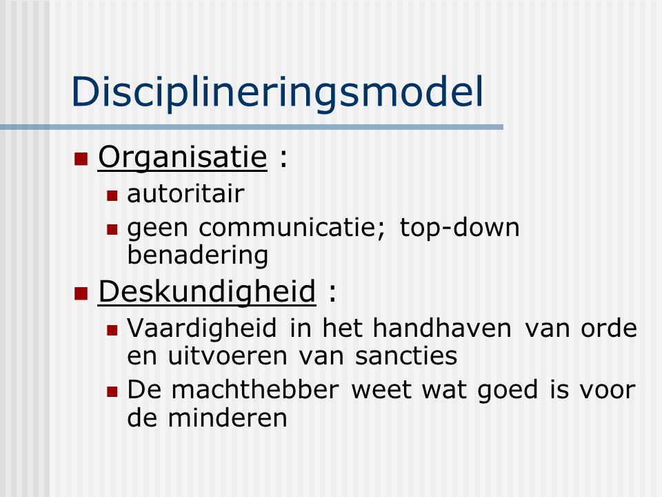 Disciplineringsmodel