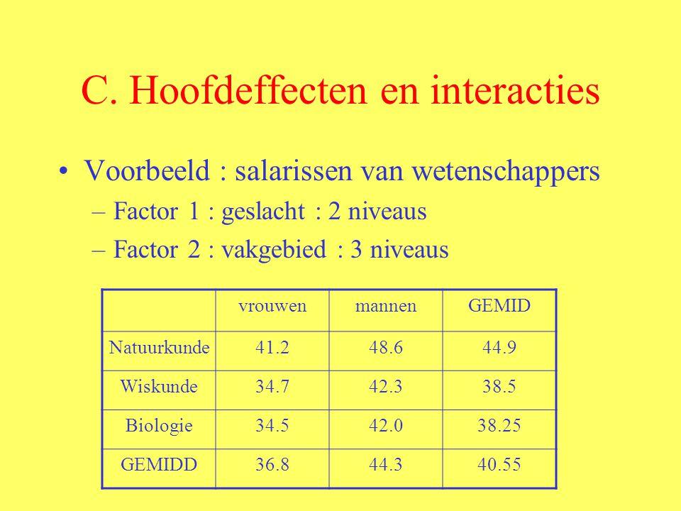 C. Hoofdeffecten en interacties