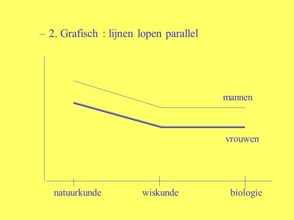 2. Grafisch : lijnen lopen parallel