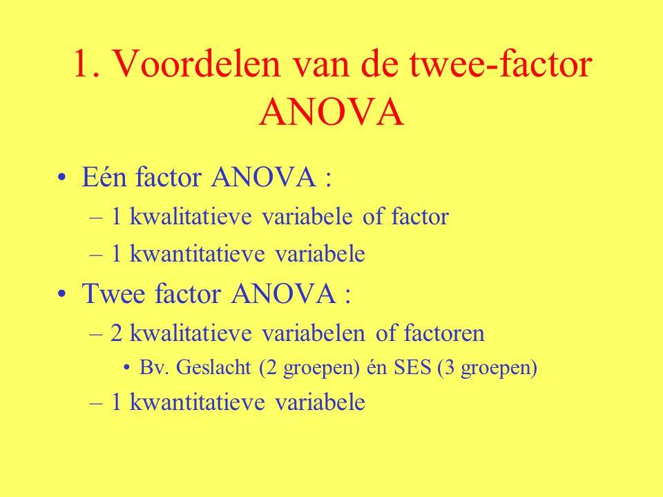 1. Voordelen van de twee-factor ANOVA