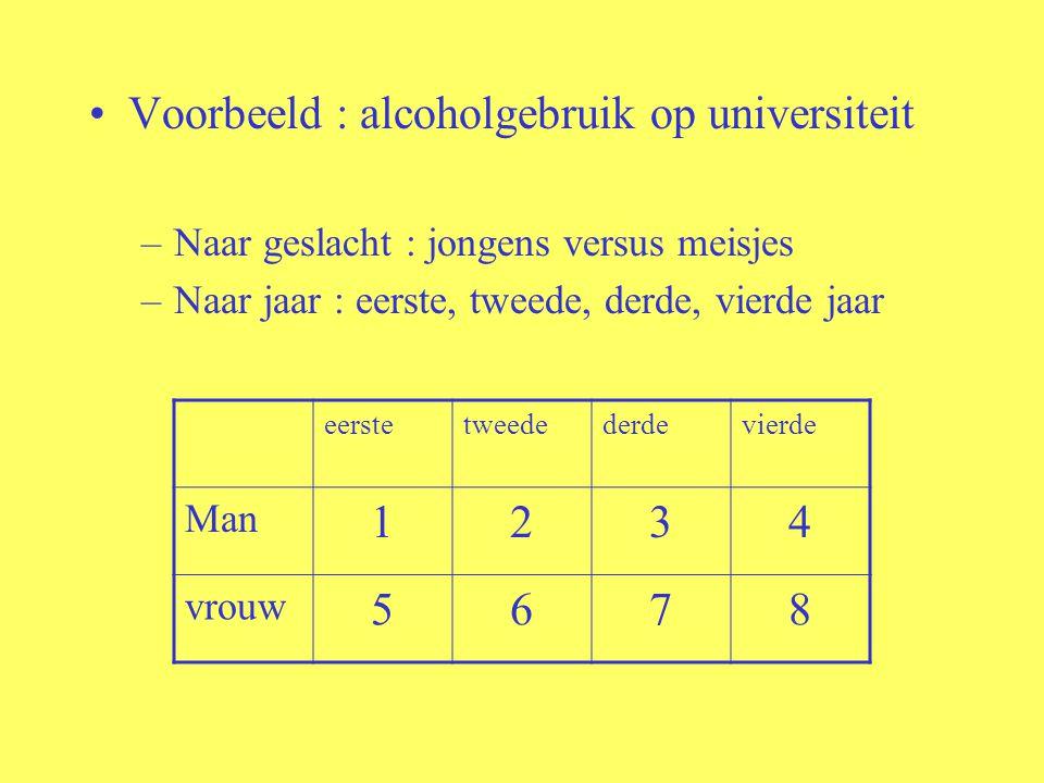 Voorbeeld : alcoholgebruik op universiteit