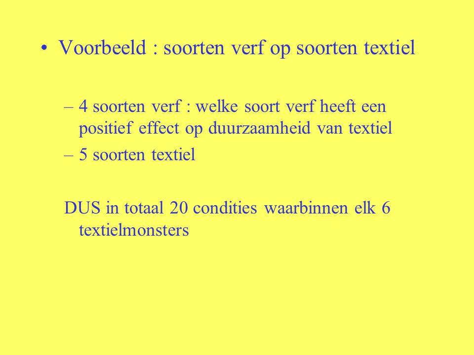 Voorbeeld : soorten verf op soorten textiel