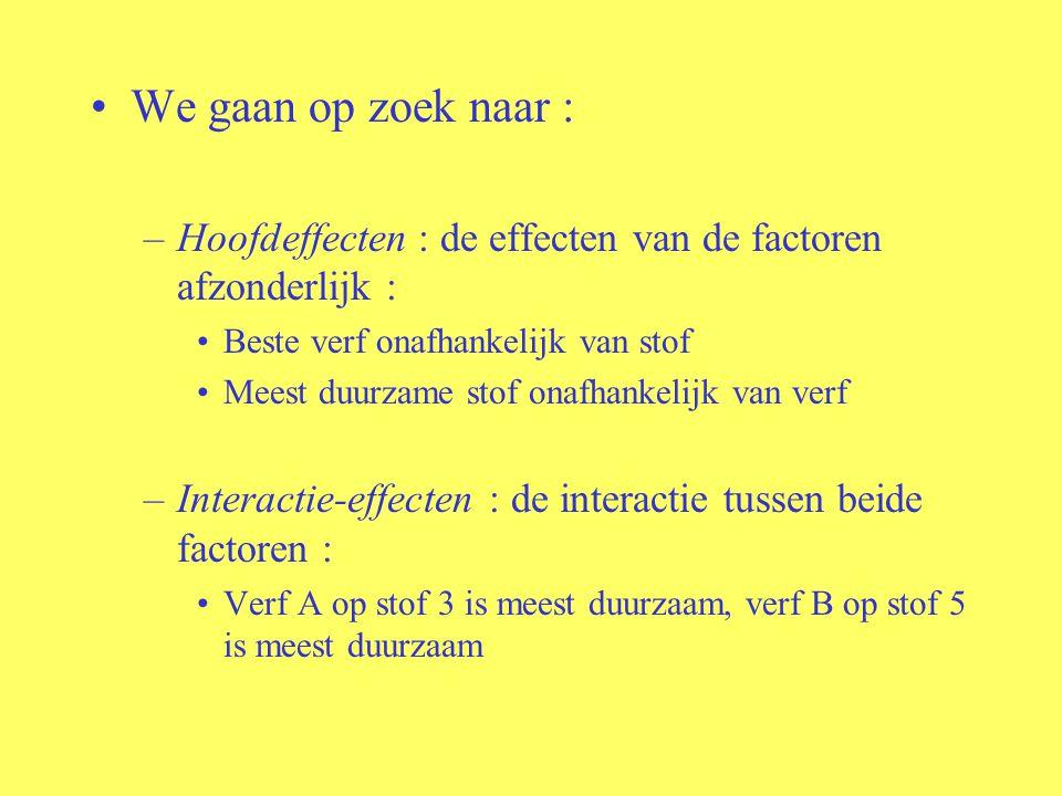 We gaan op zoek naar : Hoofdeffecten : de effecten van de factoren afzonderlijk : Beste verf onafhankelijk van stof.