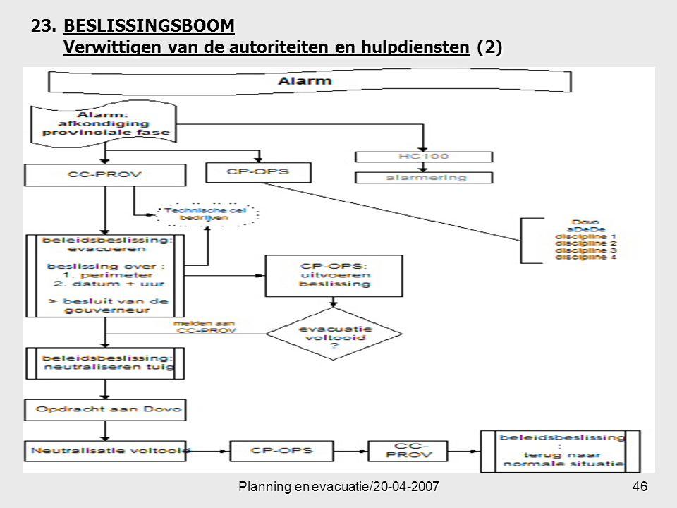 BESLISSINGSBOOM Verwittigen van de autoriteiten en hulpdiensten (2)