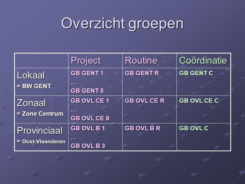 Overzicht groepen Project Routine Coördinatie Lokaal Zonaal