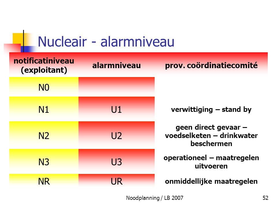 Nucleair - alarmniveau