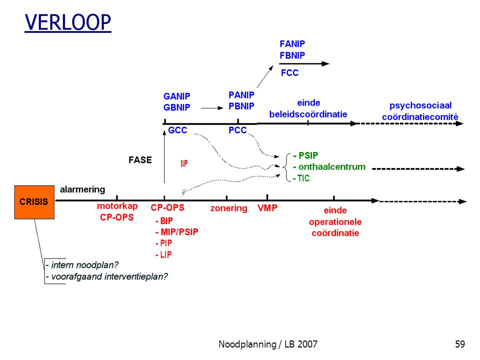 Noodplanning / LB 2007