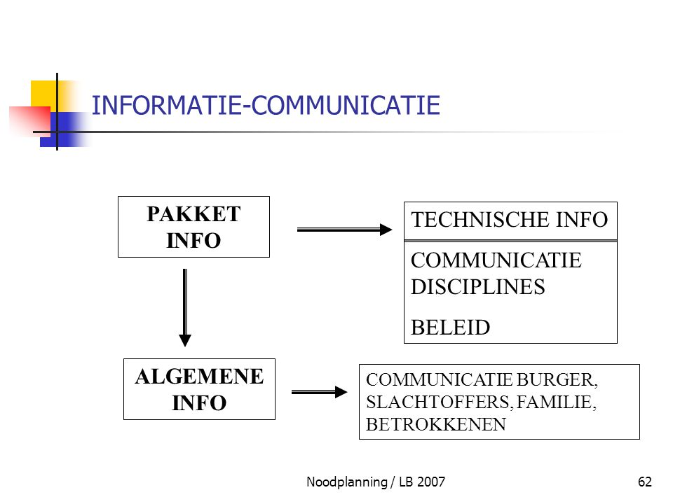 INFORMATIE-COMMUNICATIE