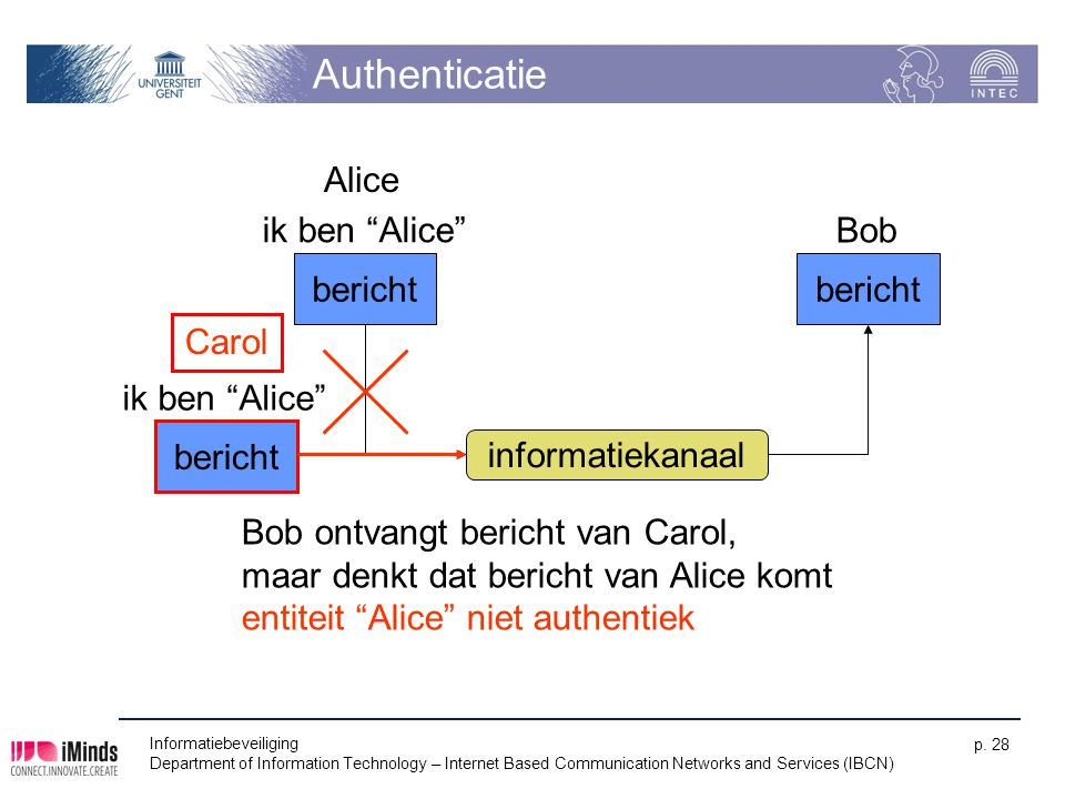 Authenticatie Alice ik ben Alice Bob bericht bericht Carol