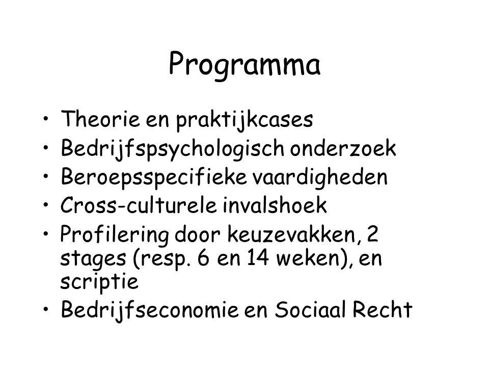 Programma Theorie en praktijkcases Bedrijfspsychologisch onderzoek