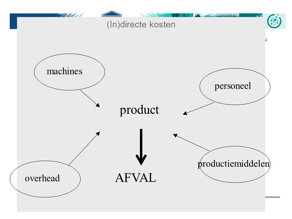 product AFVAL machines personeel productiemiddelen overhead