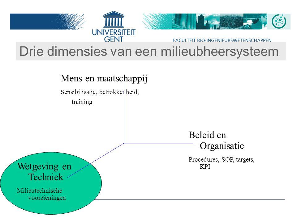 Drie dimensies van een milieubheersysteem