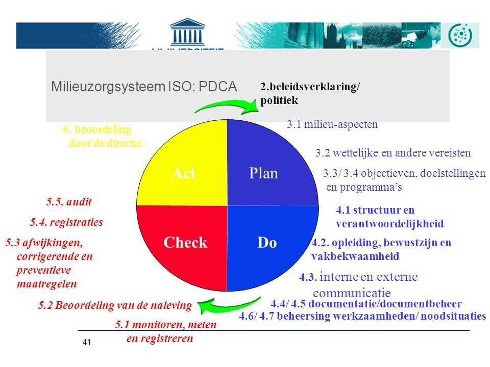 Milieuzorgsysteem ISO: PDCA