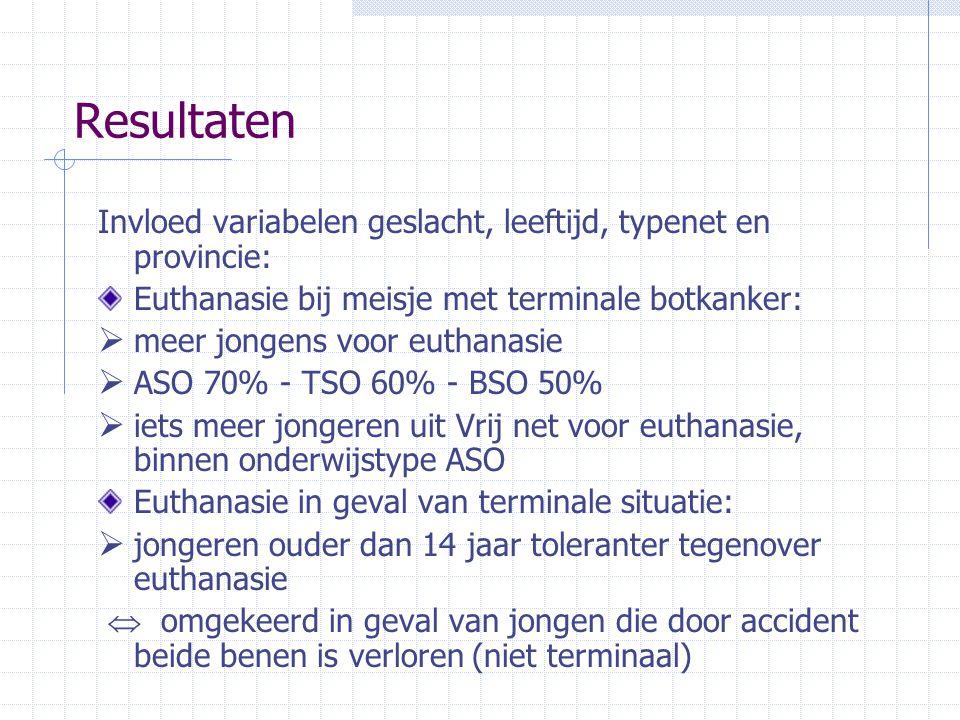 Resultaten Invloed variabelen geslacht, leeftijd, typenet en provincie: Euthanasie bij meisje met terminale botkanker: