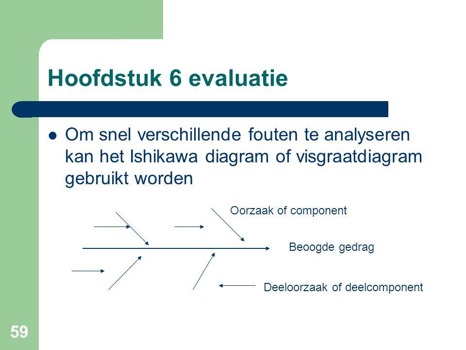 Hoofdstuk 6 evaluatie Om snel verschillende fouten te analyseren kan het Ishikawa diagram of visgraatdiagram gebruikt worden.