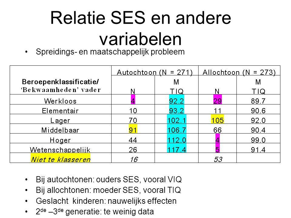 Relatie SES en andere variabelen