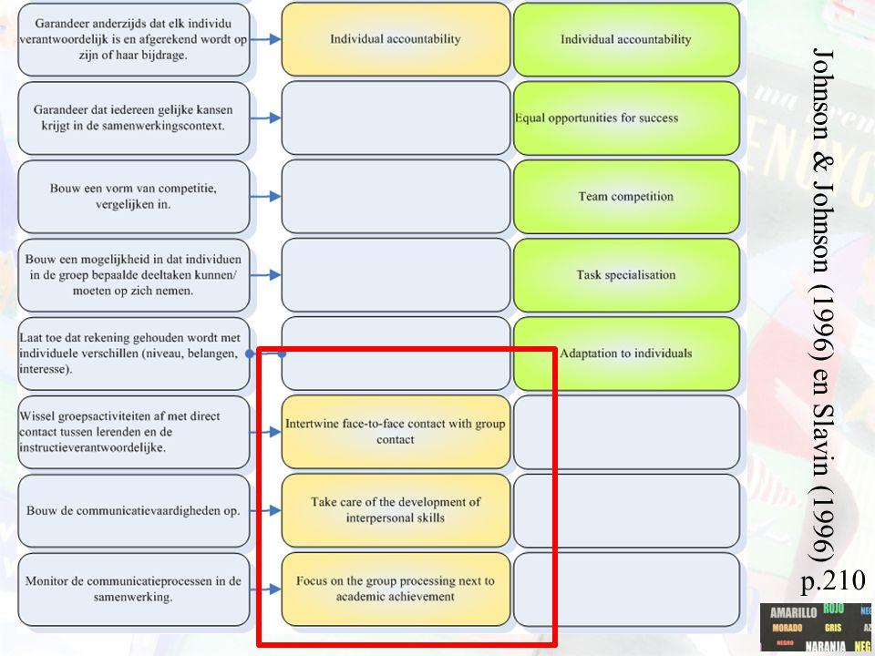 Samenwerkend leren Johnson & Johnson (1996) en Slavin (1996) p.210