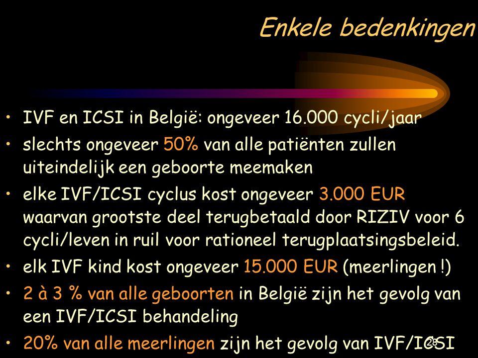 Enkele bedenkingen IVF en ICSI in België: ongeveer 16.000 cycli/jaar