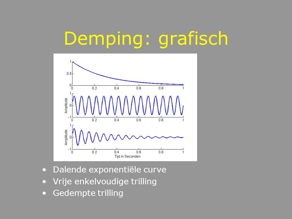 Demping: grafisch Dalende exponentiële curve