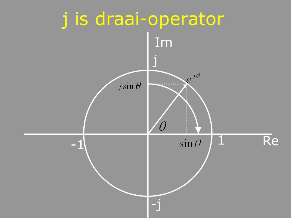 j is draai-operator Im j 1 Re -1 -j