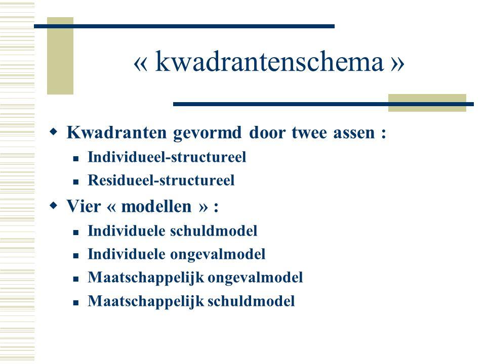 « kwadrantenschema » Kwadranten gevormd door twee assen :