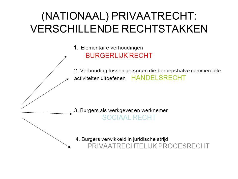 (NATIONAAL) PRIVAATRECHT: VERSCHILLENDE RECHTSTAKKEN