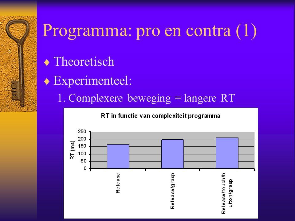 Programma: pro en contra (1)