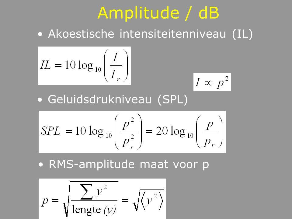 Amplitude / dB Akoestische intensiteitenniveau (IL)
