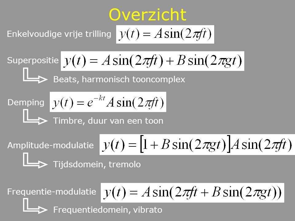 Overzicht Enkelvoudige vrije trilling Superpositie