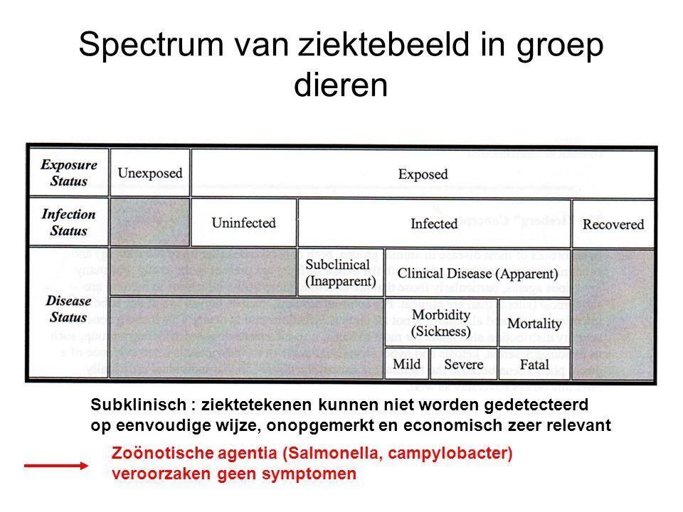 Spectrum van ziektebeeld in groep dieren