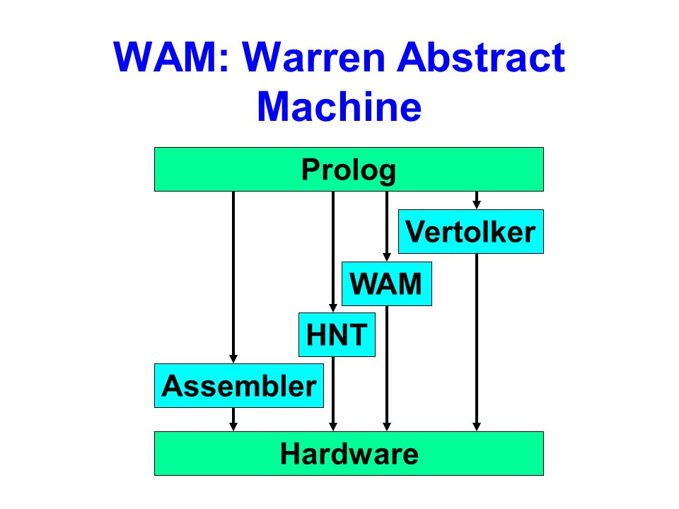 WAM: Warren Abstract Machine