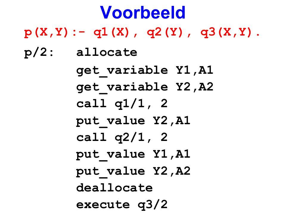 Voorbeeld p(X,Y):- q1(X), q2(Y), q3(X,Y). p/2: allocate