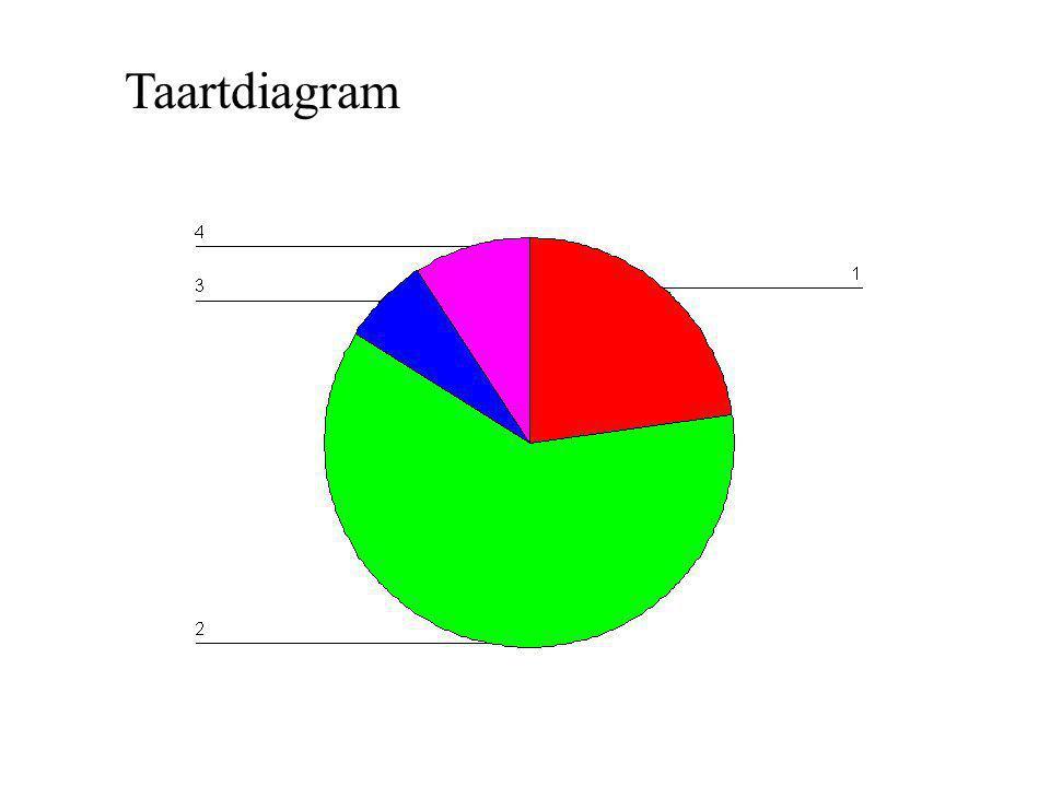 Taartdiagram
