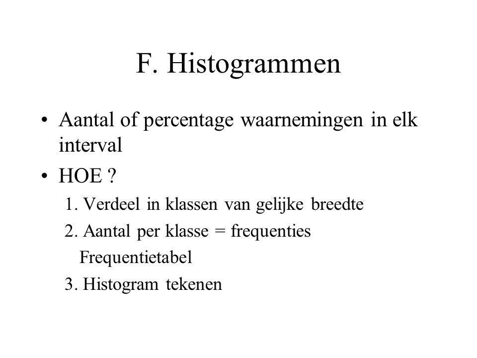 F. Histogrammen Aantal of percentage waarnemingen in elk interval