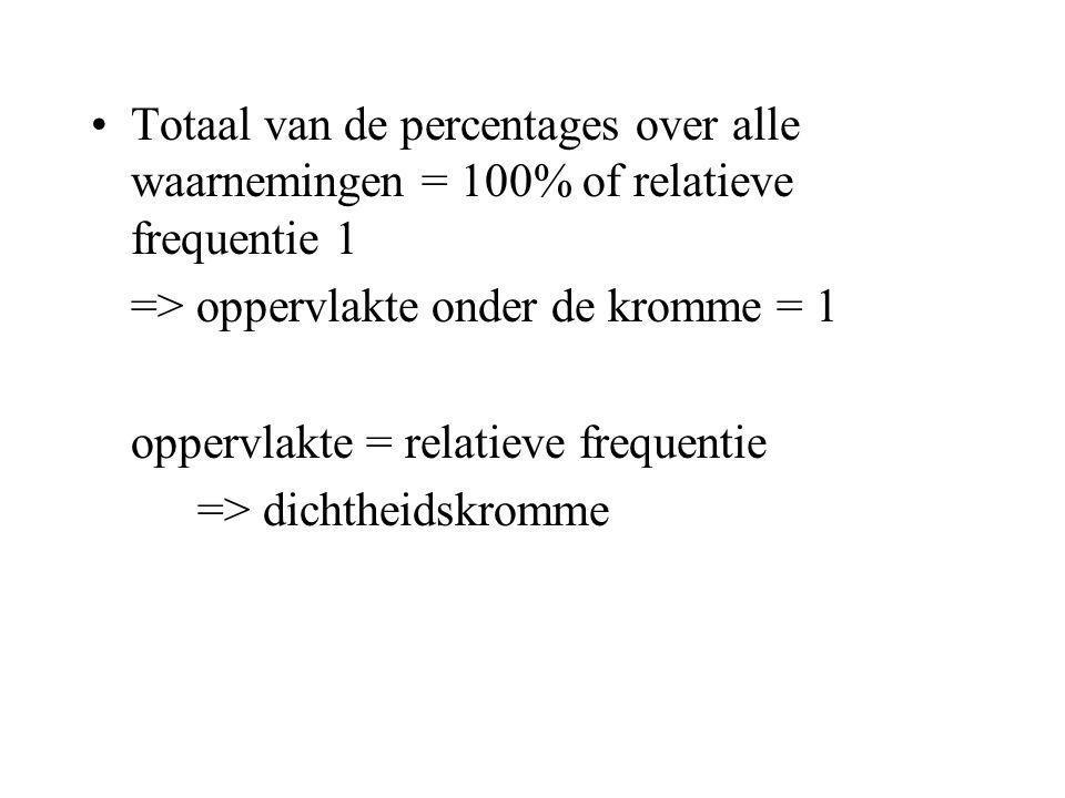 Totaal van de percentages over alle waarnemingen = 100% of relatieve frequentie 1