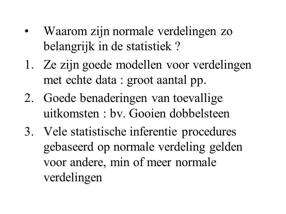 Waarom zijn normale verdelingen zo belangrijk in de statistiek