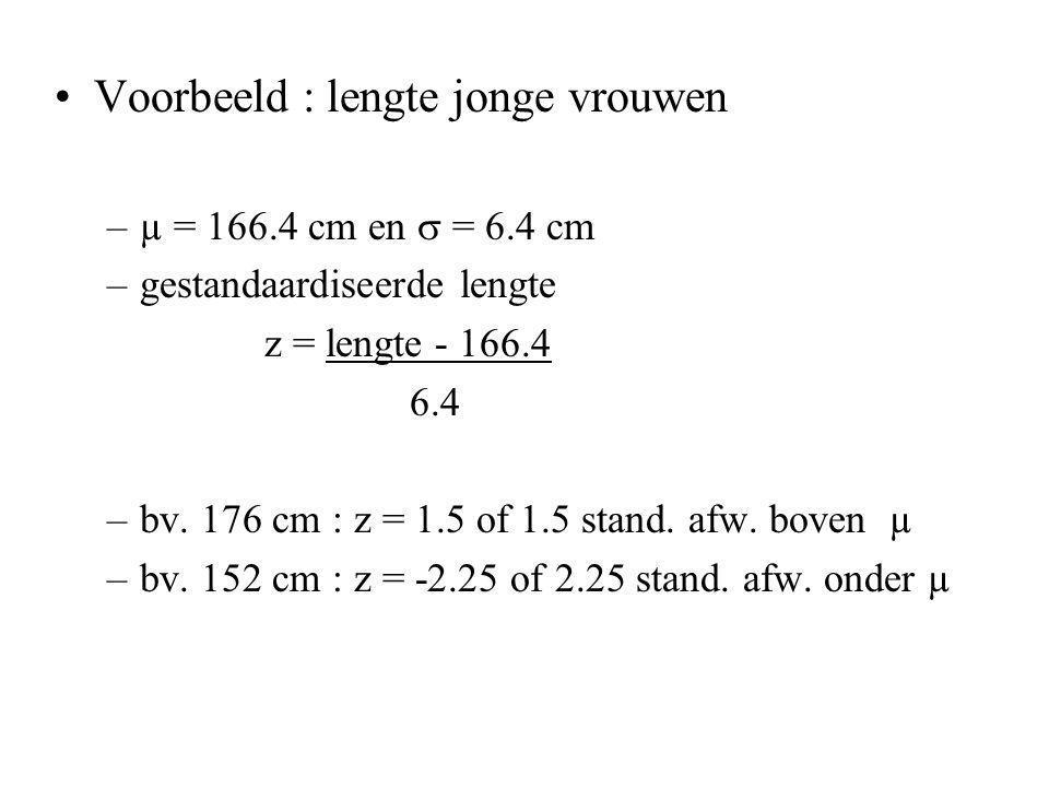 Voorbeeld : lengte jonge vrouwen