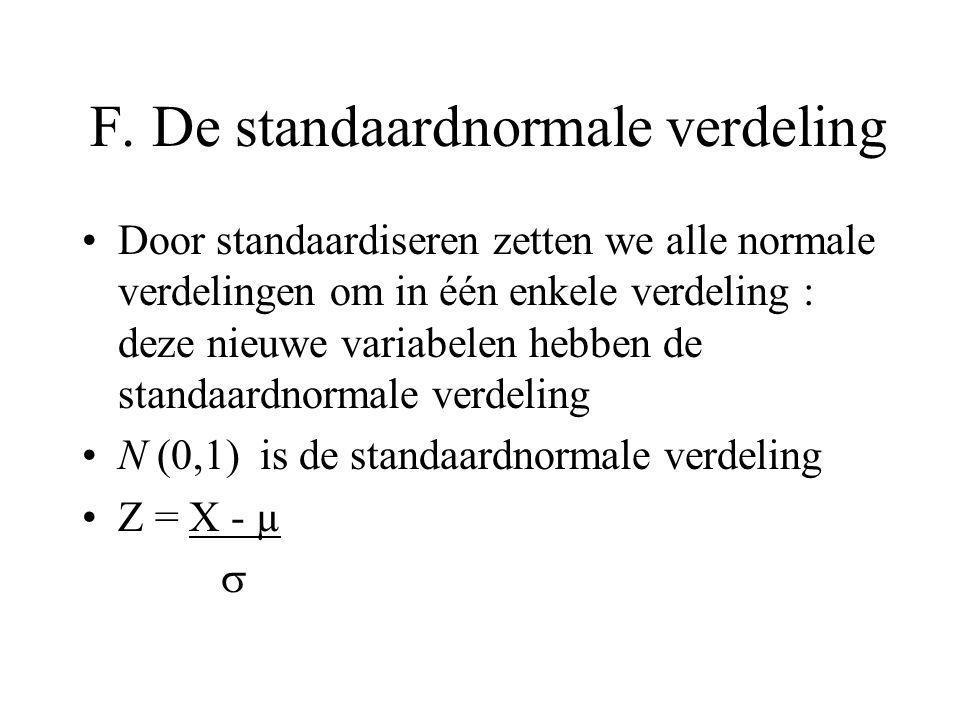F. De standaardnormale verdeling