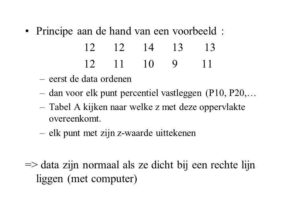 Principe aan de hand van een voorbeeld : 12 12 14 13 13 12 11 10 9 11