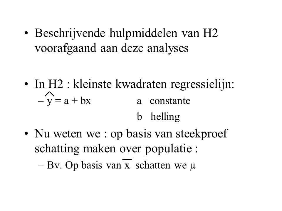 Beschrijvende hulpmiddelen van H2 voorafgaand aan deze analyses