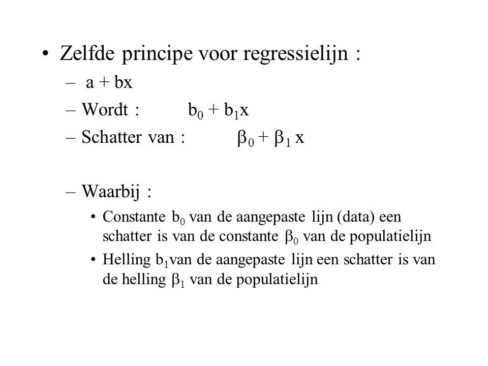 Zelfde principe voor regressielijn :