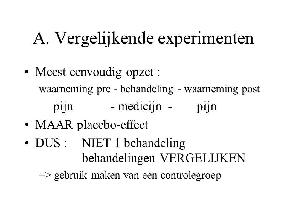 A. Vergelijkende experimenten