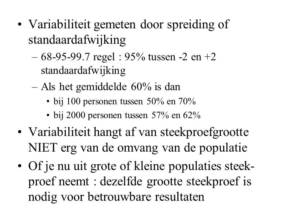 Variabiliteit gemeten door spreiding of standaardafwijking