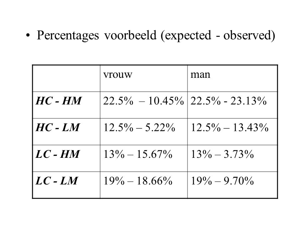Percentages voorbeeld (expected - observed)