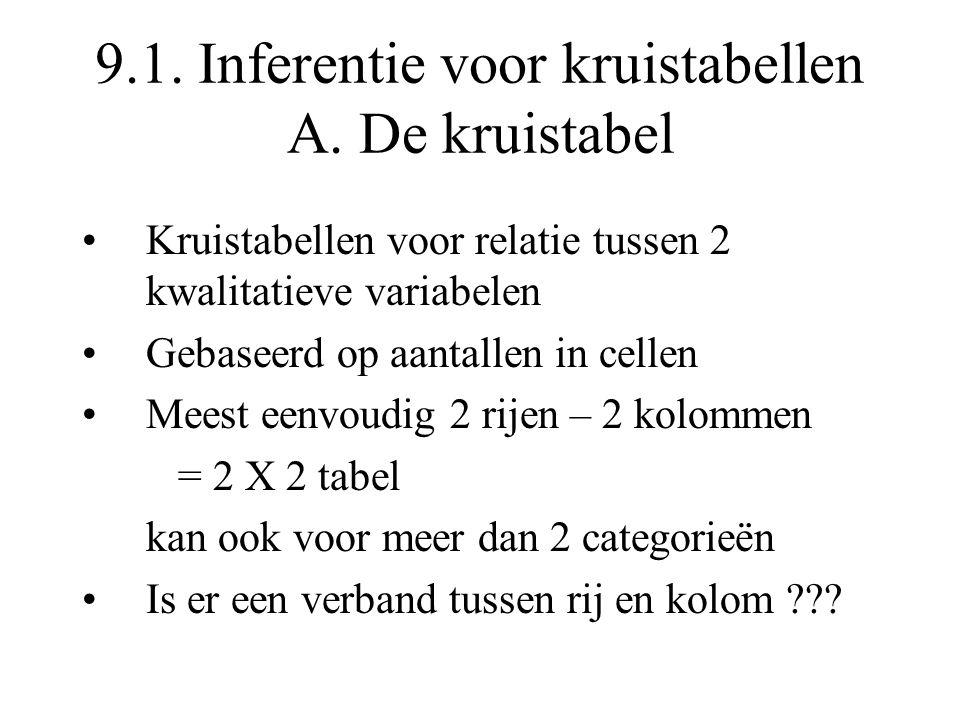 9.1. Inferentie voor kruistabellen A. De kruistabel